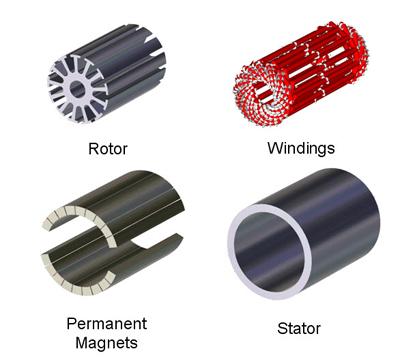 Permanent magnet motor repair repairing permanent magnet for What is a permanent magnet motor