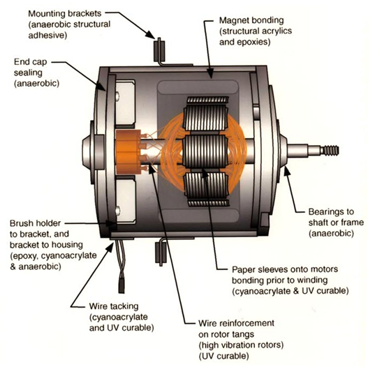 repairs for pmdc motors, permanent magnet motors from tigertek – all pmdc  components shown can